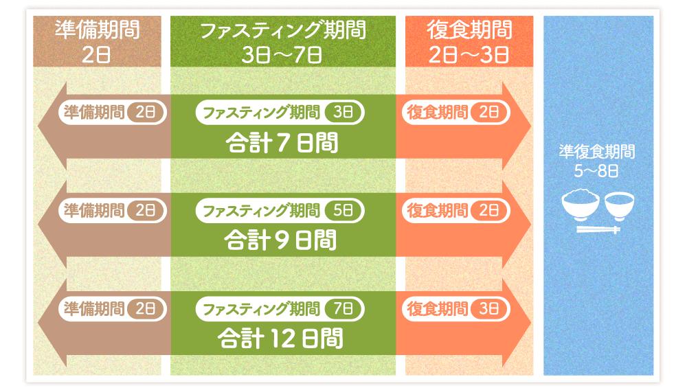 ファスティング(断食)期間の表